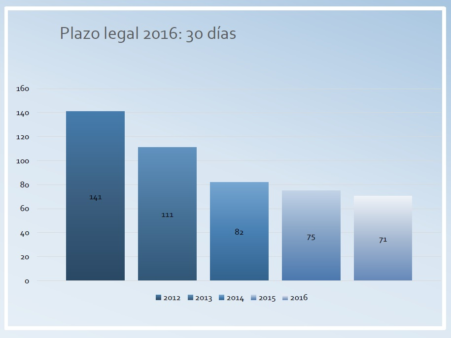 PLAZO MEDIO DE PAGO SECTOR PÚBLICO. 2016