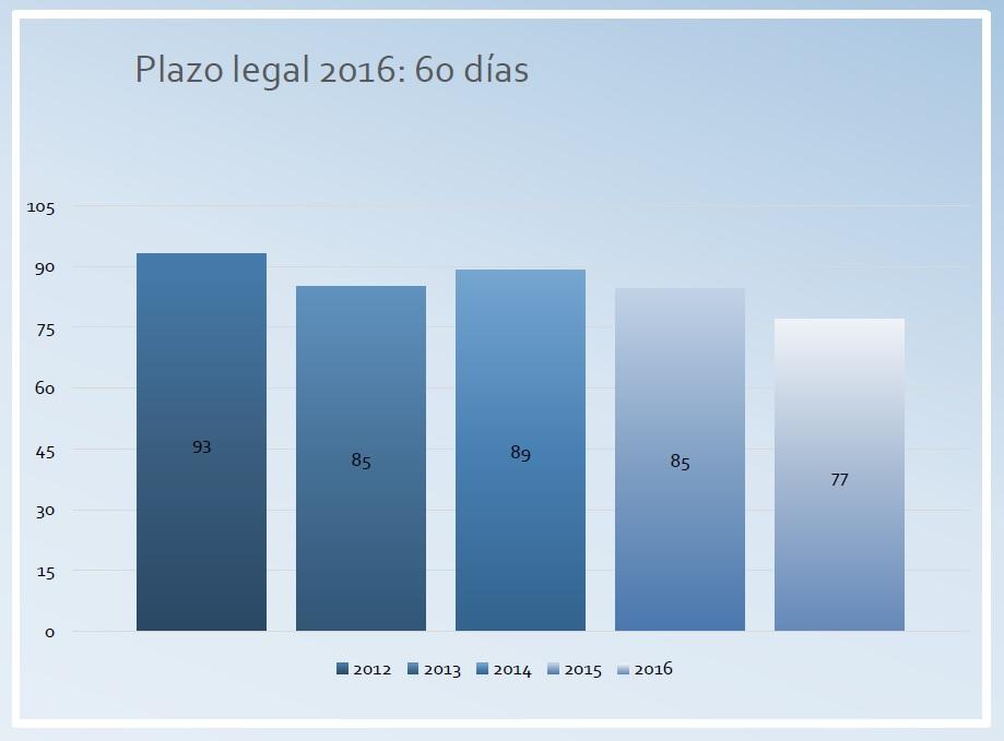 PLAZO MEDIO DE PAGO SECTOR PRIVADO. 2016